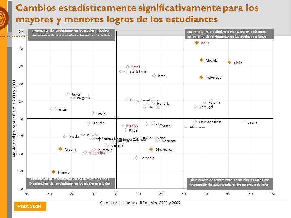 PISA 2009 Cambios estadísticamente significativamente para los mayores y menores logros de los estudiantes