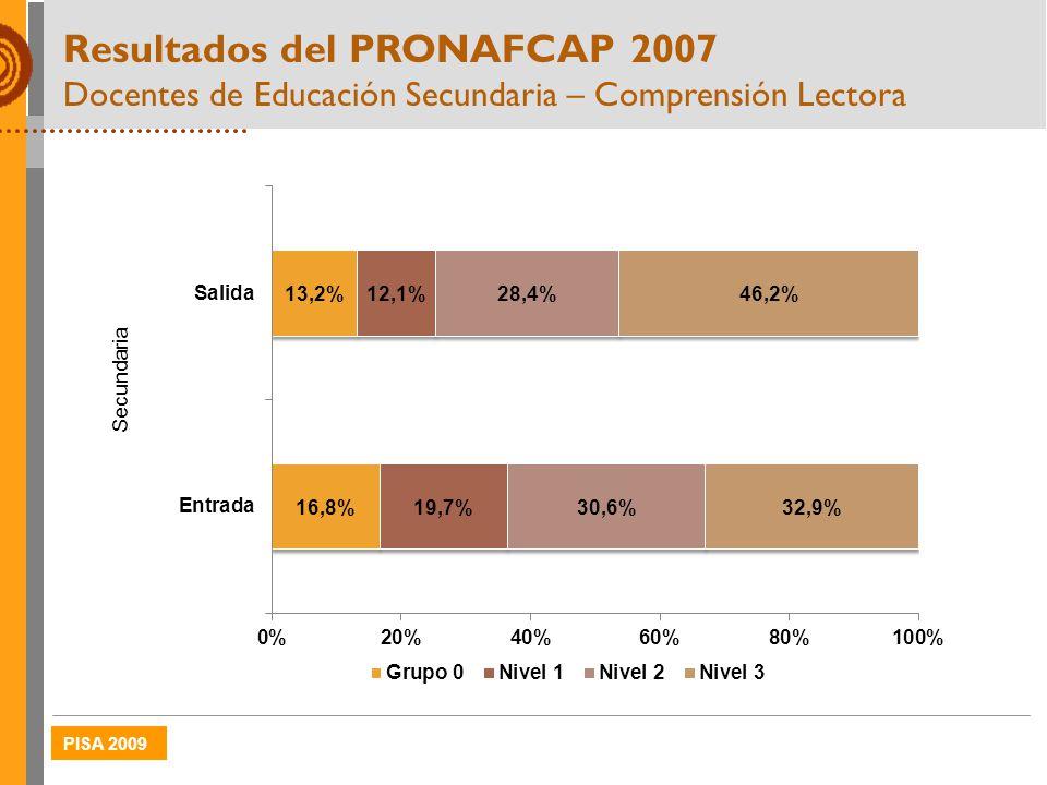 PISA 2009 Resultados del PRONAFCAP 2007 Docentes de Educación Secundaria – Comprensión Lectora Secundaria