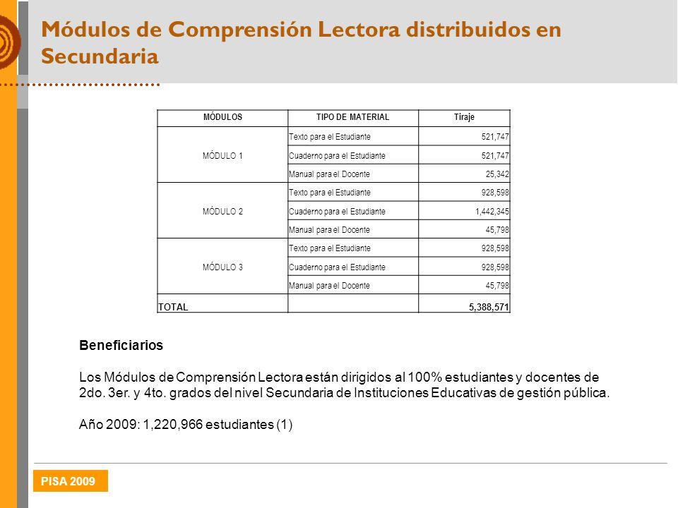 PISA 2009 Módulos de Comprensión Lectora distribuidos en Secundaria MÓDULOSTIPO DE MATERIALTiraje MÓDULO 1 Texto para el Estudiante521,747 Cuaderno pa