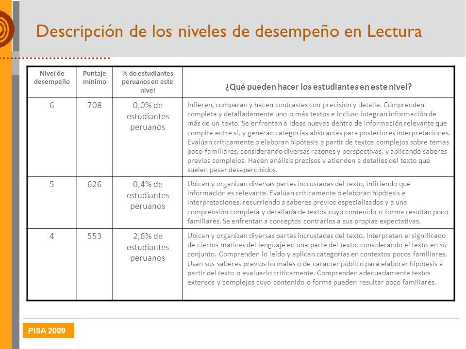 PISA 2009 Nivel de desempeño Puntaje mínimo % de estudiantes peruanos en este nivel ¿Qué pueden hacer los estudiantes en este nivel? 67080,0% de estud