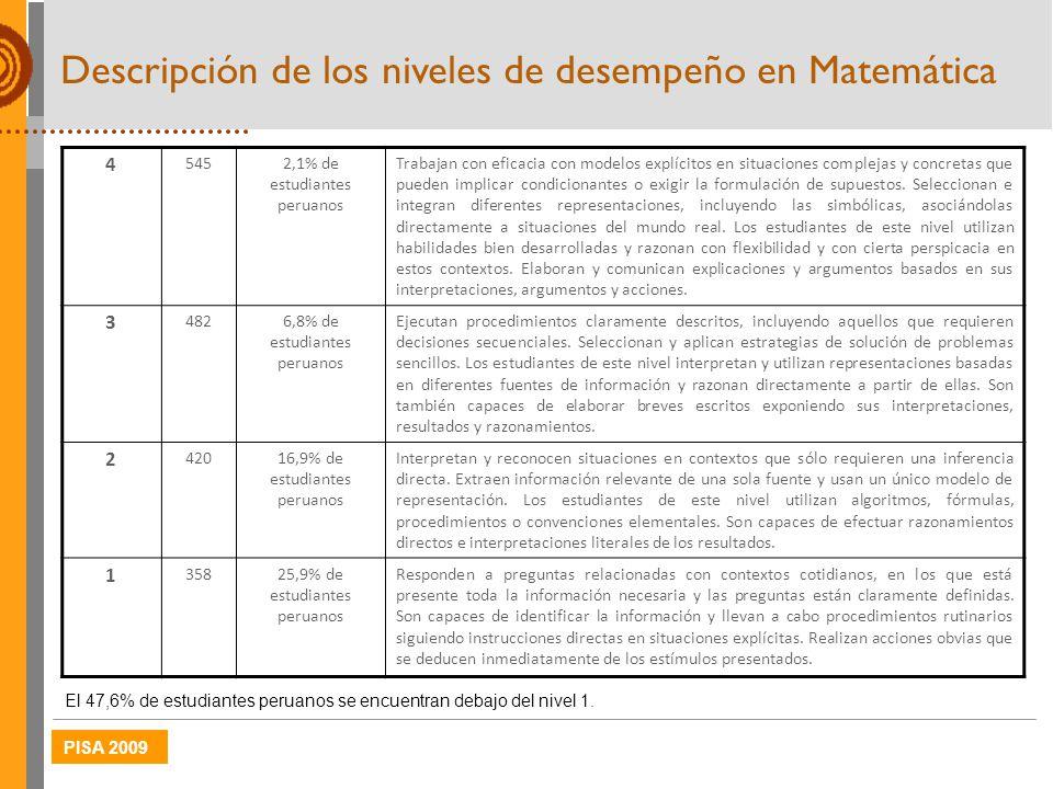 PISA 2009 4 5452,1% de estudiantes peruanos Trabajan con eficacia con modelos explícitos en situaciones complejas y concretas que pueden implicar cond