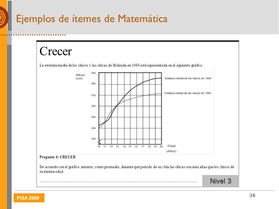 PISA 2009 36 Ejemplos de ítemes de Matemática Crecer La estatura media de los chicos y las chicas de Holanda en 1998 está representada en el siguiente