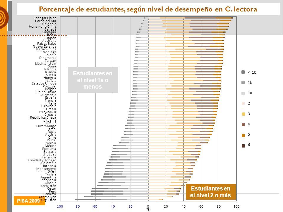 PISA 2009 Porcentaje de estudiantes, según nivel de desempeño en C. lectora