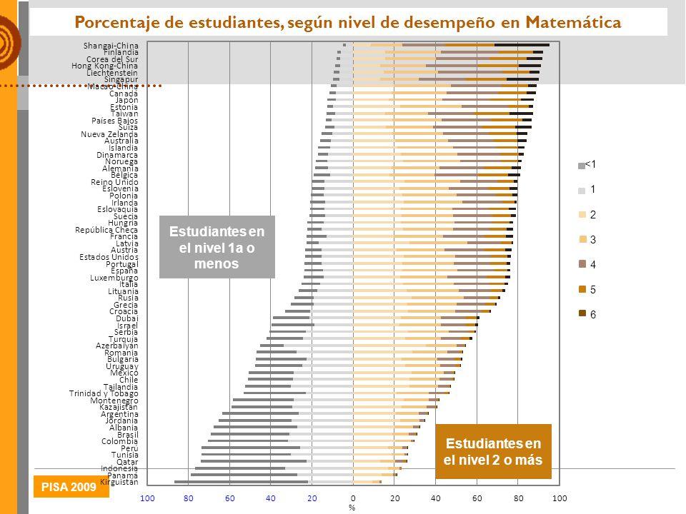 PISA 2009 Porcentaje de estudiantes, según nivel de desempeño en Matemática