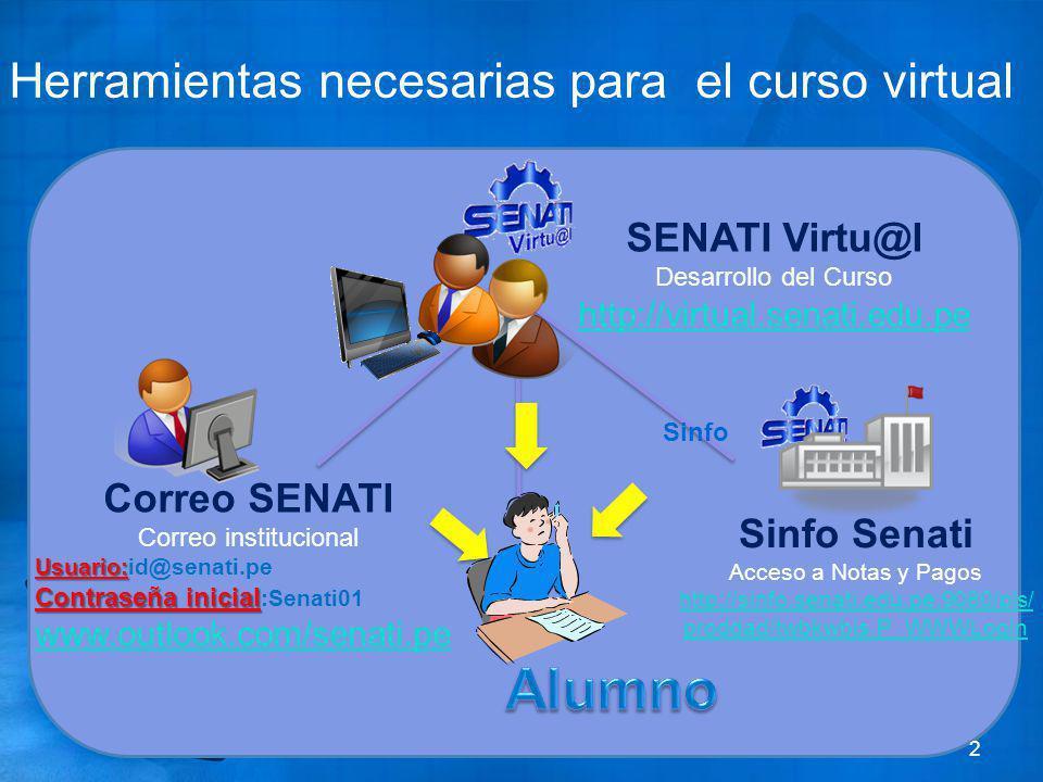 Herramientas necesarias para el curso virtual 2 SENATI Virtu@l Desarrollo del Curso http://virtual.senati.edu.pe Correo SENATI Correo institucional Us