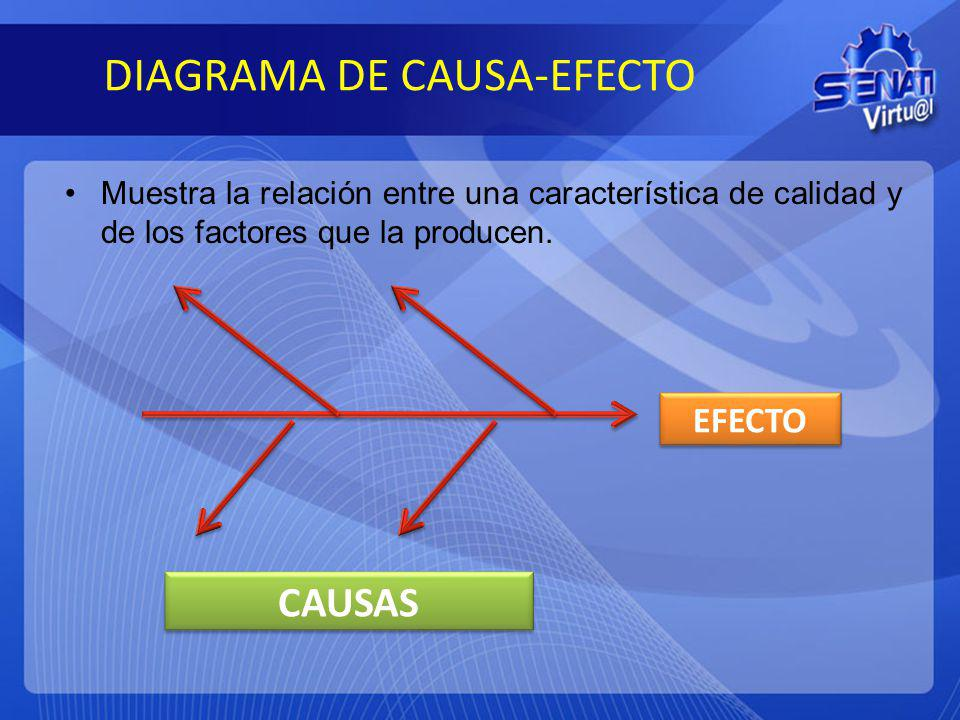 DIAGRAMA DE CAUSA-EFECTO Muestra la relación entre una característica de calidad y de los factores que la producen. EFECTO CAUSAS
