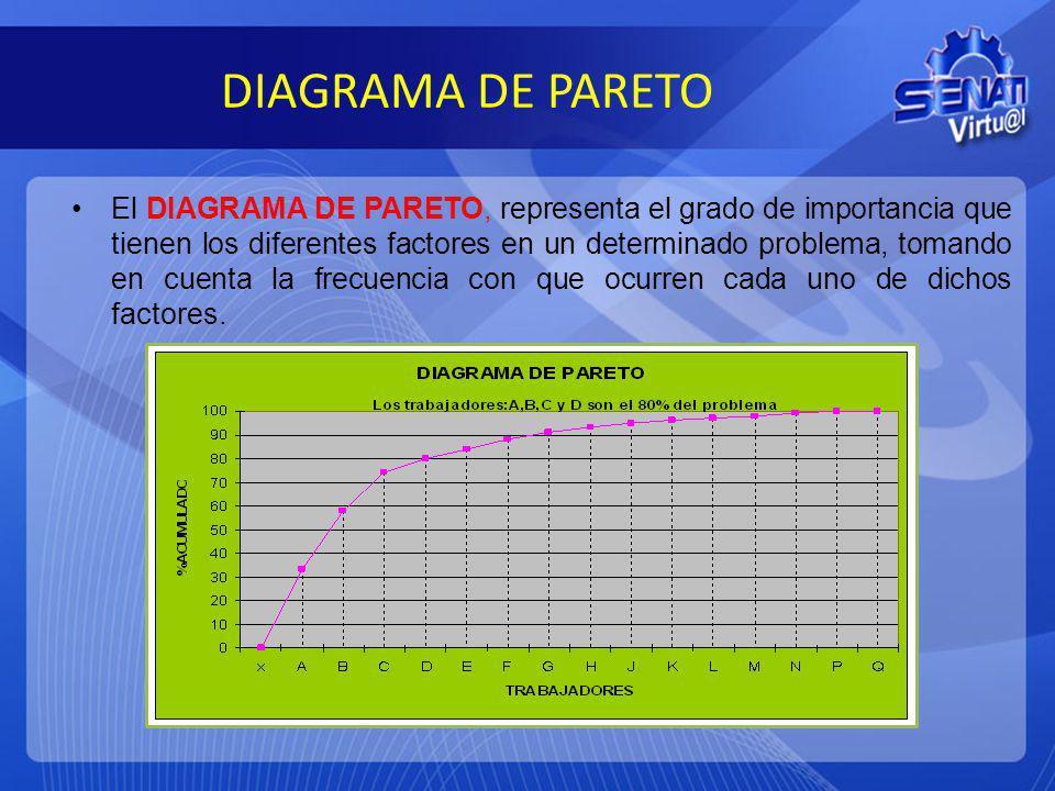 DIAGRAMA DE PARETO El DIAGRAMA DE PARETO, representa el grado de importancia que tienen los diferentes factores en un determinado problema, tomando en