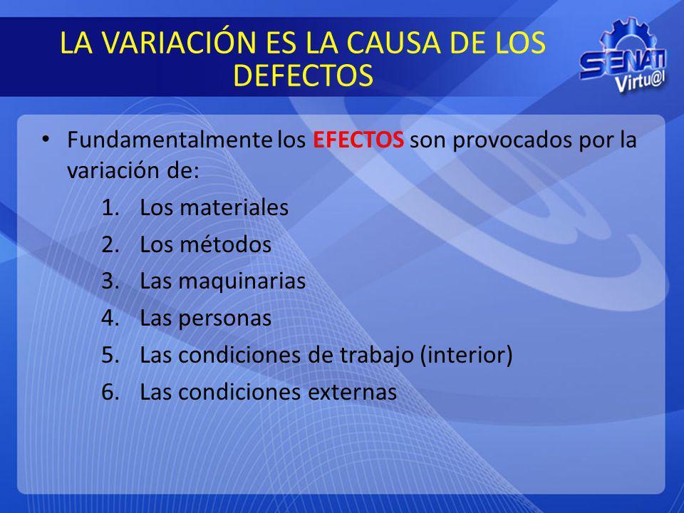 LA VARIACIÓN ES LA CAUSA DE LOS DEFECTOS Fundamentalmente los EFECTOS son provocados por la variación de: 1.Los materiales 2.Los métodos 3.Las maquina