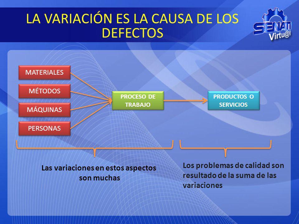 LA VARIACIÓN ES LA CAUSA DE LOS DEFECTOS MATERIALES MÉTODOS PERSONAS MÁQUINAS PROCESO DE TRABAJO PRODUCTOS O SERVICIOS Las variaciones en estos aspect