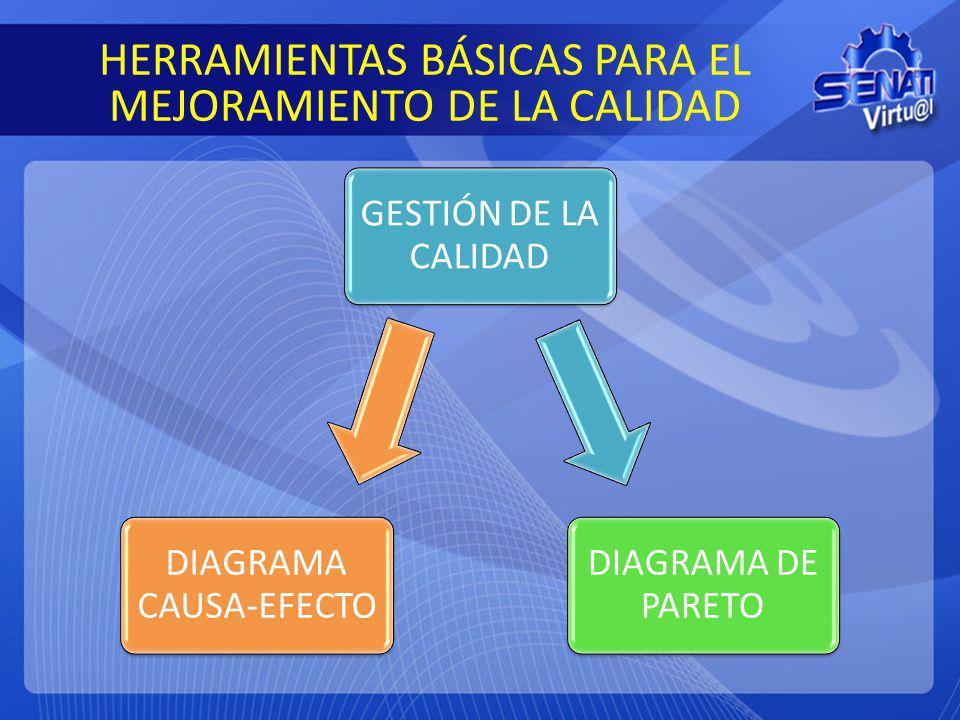 HERRAMIENTAS BÁSICAS PARA EL MEJORAMIENTO DE LA CALIDAD GESTIÓN DE LA CALIDAD DIAGRAMA DE PARETO DIAGRAMA CAUSA-EFECTO
