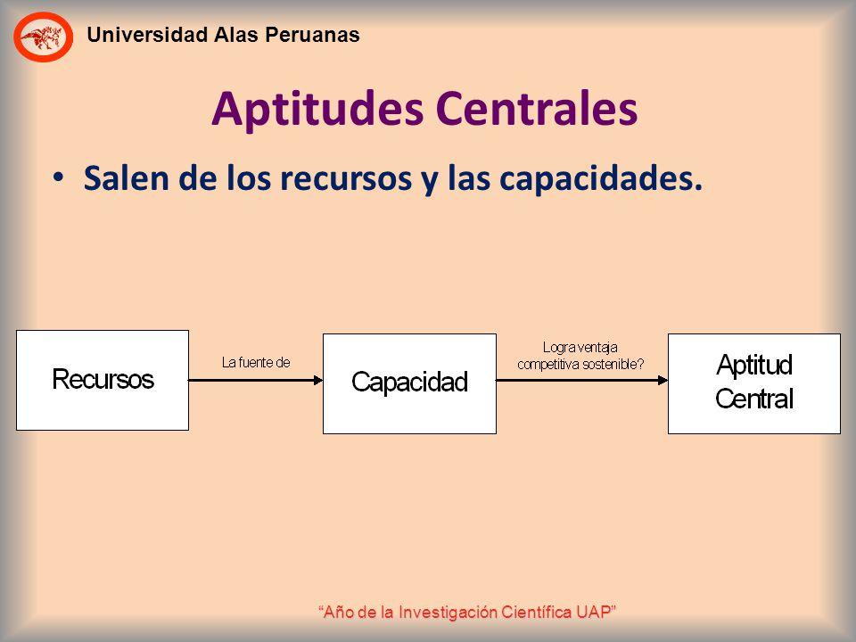 Universidad Alas Peruanas Año de la Investigación Científica UAP Aptitudes Centrales Salen de los recursos y las capacidades.