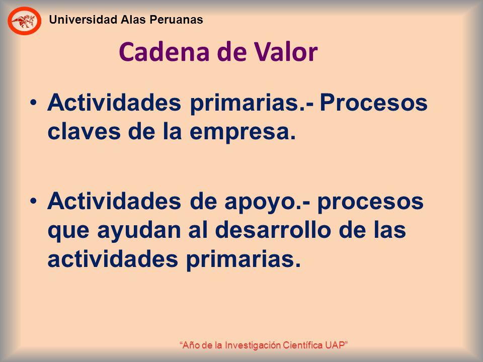 Universidad Alas Peruanas Año de la Investigación Científica UAP Cadena de Valor Actividades primarias.- Procesos claves de la empresa. Actividades de