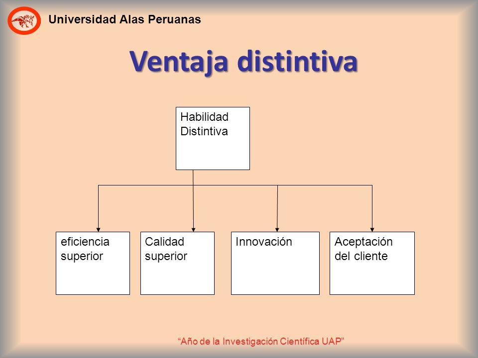 Universidad Alas Peruanas Año de la Investigación Científica UAP Habilidad Distintiva Calidad superior eficiencia superior InnovaciónAceptación del cl
