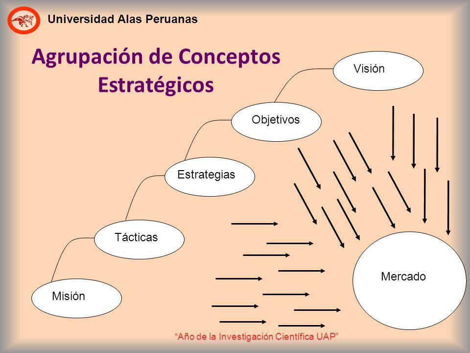 Universidad Alas Peruanas Año de la Investigación Científica UAP Tácticas Misión Estrategias Objetivos Visión Mercado Agrupación de Conceptos Estratég