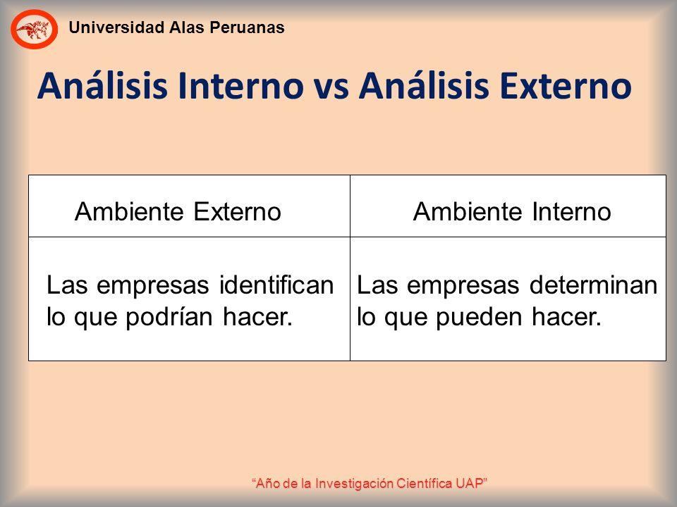 Universidad Alas Peruanas Año de la Investigación Científica UAP Análisis Interno vs Análisis Externo Ambiente ExternoAmbiente Interno Las empresas id