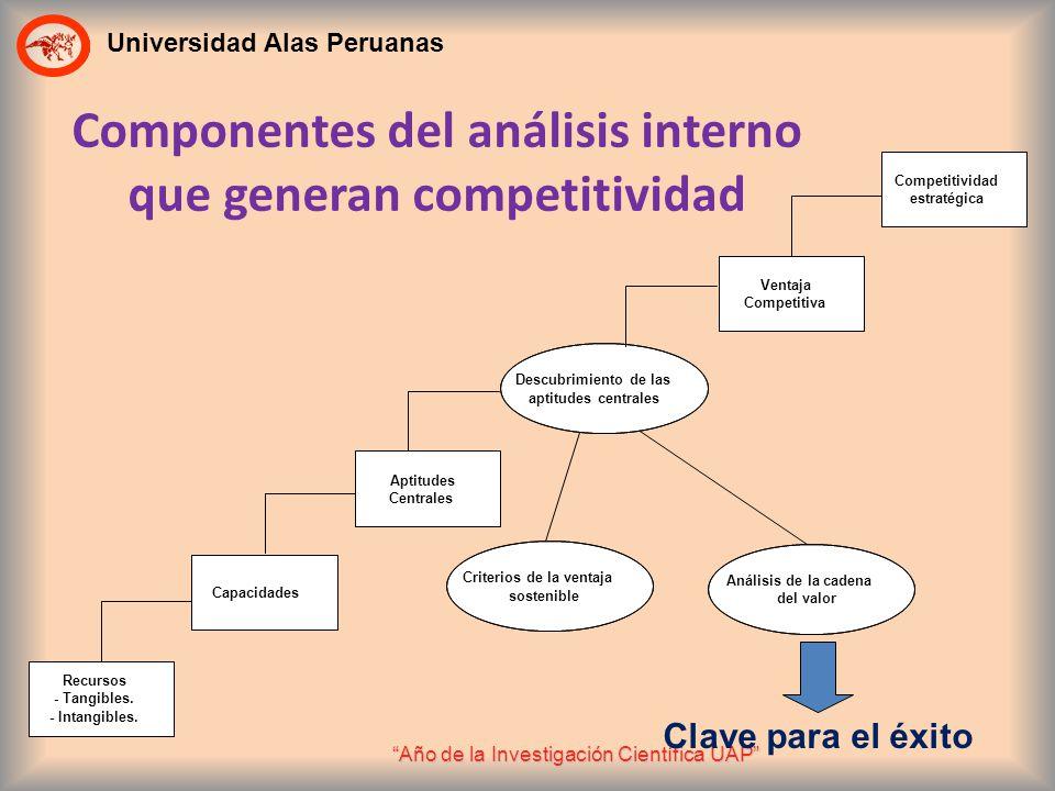Universidad Alas Peruanas Año de la Investigación Científica UAP Componentes del análisis interno que generan competitividad Recursos - Tangibles. - I