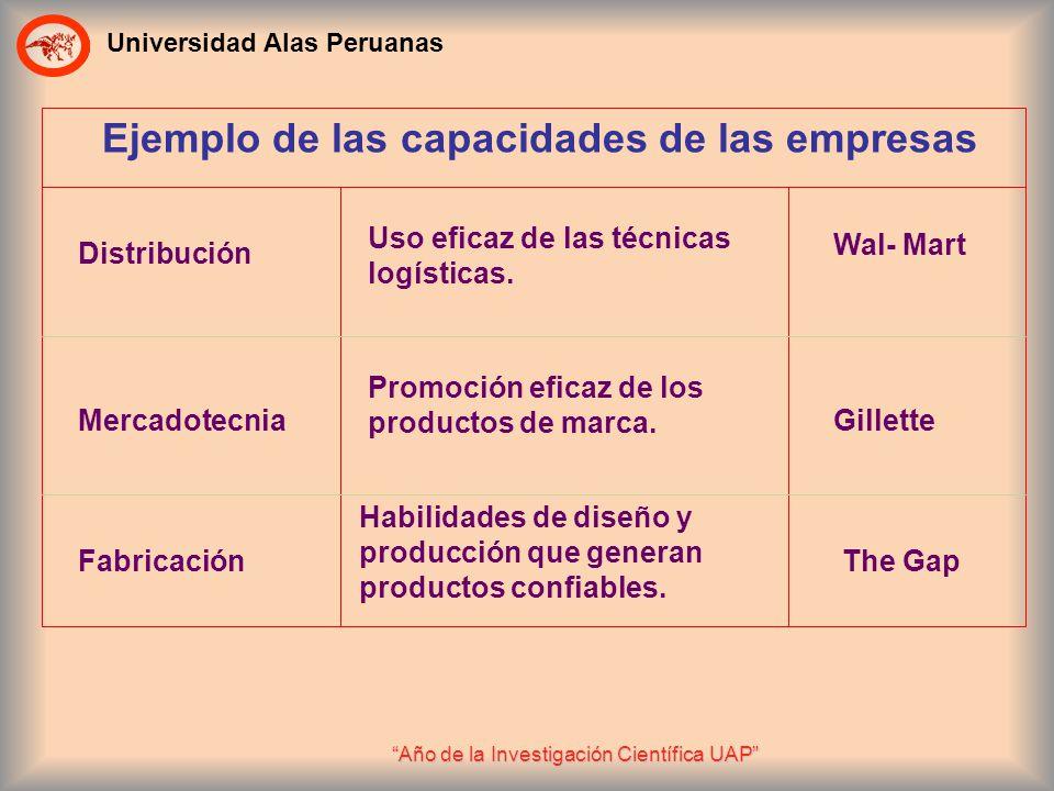 Universidad Alas Peruanas Año de la Investigación Científica UAP Ejemplo de las capacidades de las empresas Distribución Uso eficaz de las técnicas lo