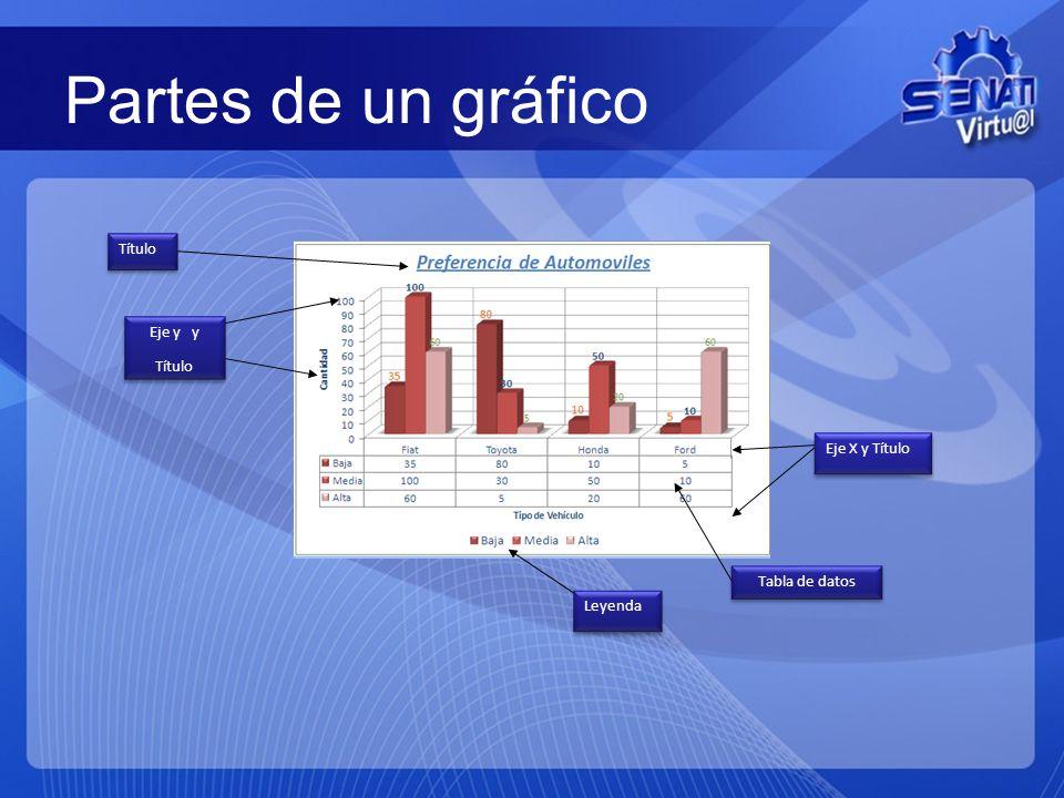 Partes de un gráfico Título Eje y y Título Eje y y Título Leyenda Tabla de datos Eje X y Título