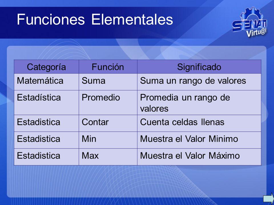 Funciones Elementales CategoríaFunciónSignificado MatemáticaSumaSuma un rango de valores EstadísticaPromedioPromedia un rango de valores EstadisticaContarCuenta celdas llenas EstadisticaMinMuestra el Valor Minimo EstadisticaMaxMuestra el Valor Máximo