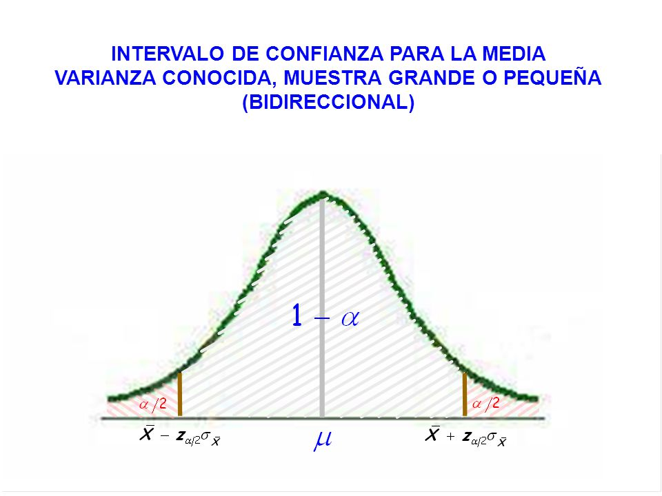 INTERVALO DE CONFIANZA PARA LA DIFERENCIA DE MEDIAS VARIANZAS CONOCIDAS, MUESTRAS GRANDES O PEQUEÑAS (BIDIRECCIONAL)