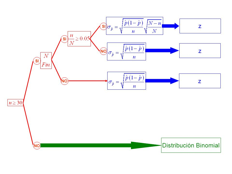 SI NO SI NO z z z Distribución Binomial