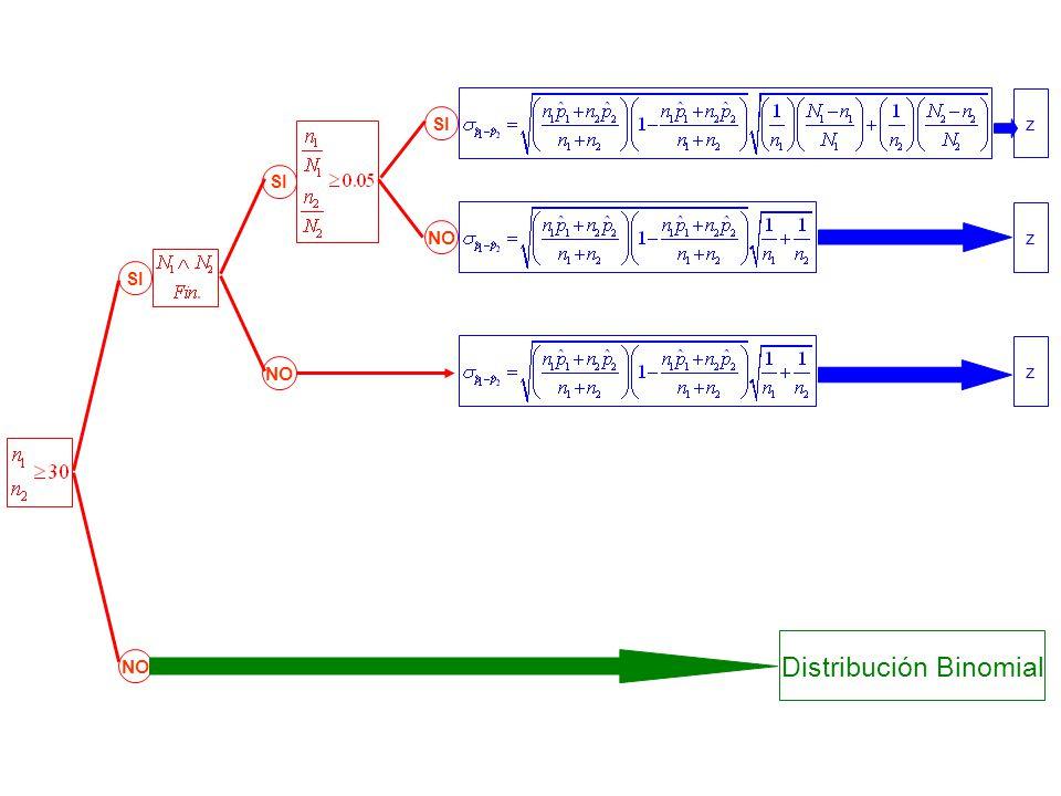 SI NO SI NO z Distribución Binomial z z