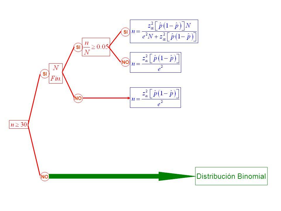 SI NO SI NO Distribución Binomial