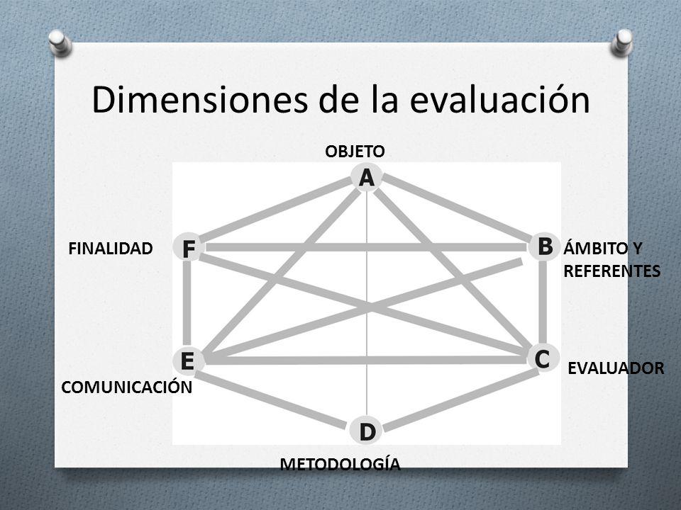 OBJETO ÁMBITO Y REFERENTES EVALUADOR FINALIDAD COMUNICACIÓN METODOLOGÍA Dimensiones de la evaluación
