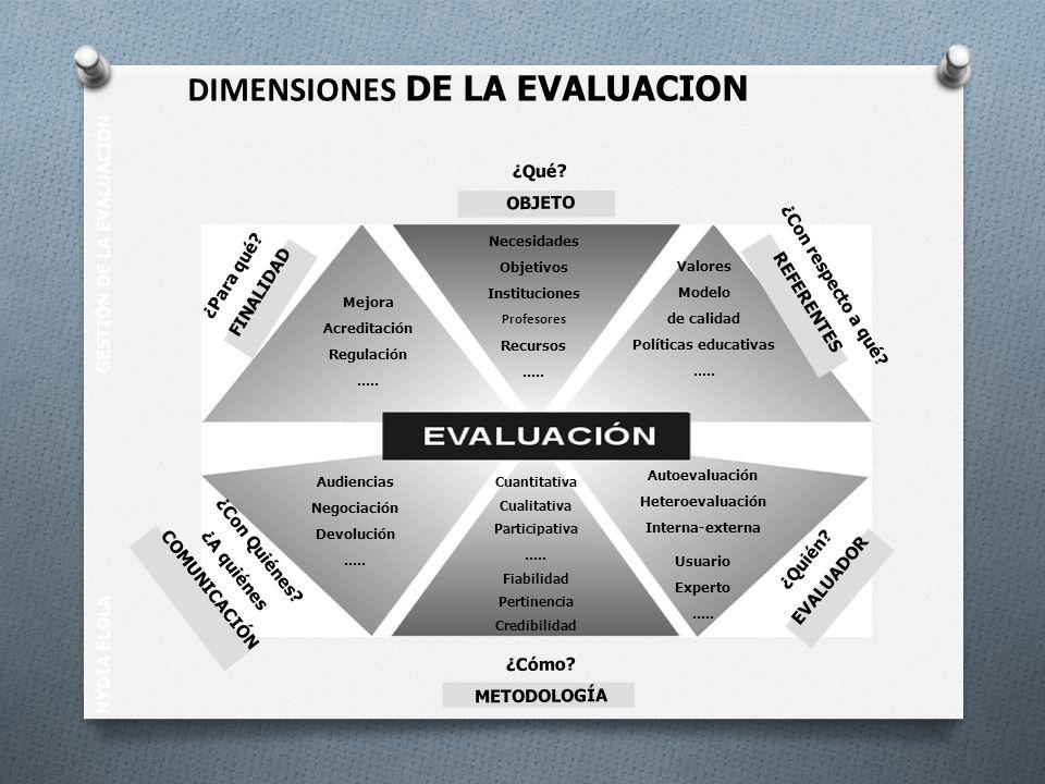 NYDIA ELOLA GESTIÓN DE LA EVALUACIÓN DIMENSIONES DE LA EVALUACION Necesidades Objetivos Instituciones Profesores Recursos..... Valores Modelo de calid