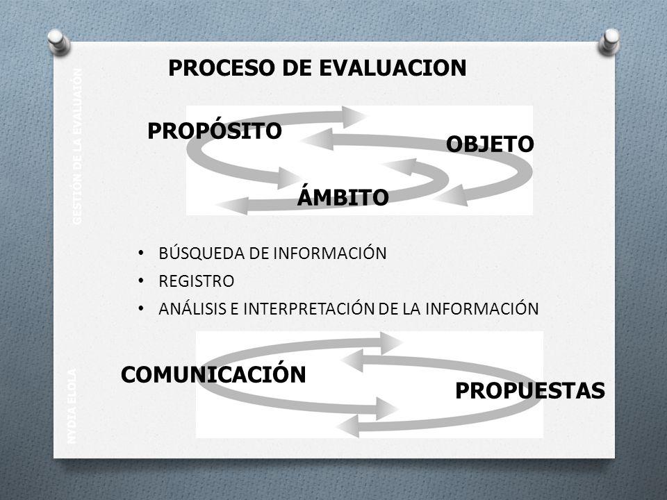 NYDIA ELOLA GESTIÓN DE LA EVALUAIÓN BÚSQUEDA DE INFORMACIÓN REGISTRO ANÁLISIS E INTERPRETACIÓN DE LA INFORMACIÓN PROPÓSITO OBJETO ÁMBITO PROPUESTAS COMUNICACIÓN PROCESO DE EVALUACION