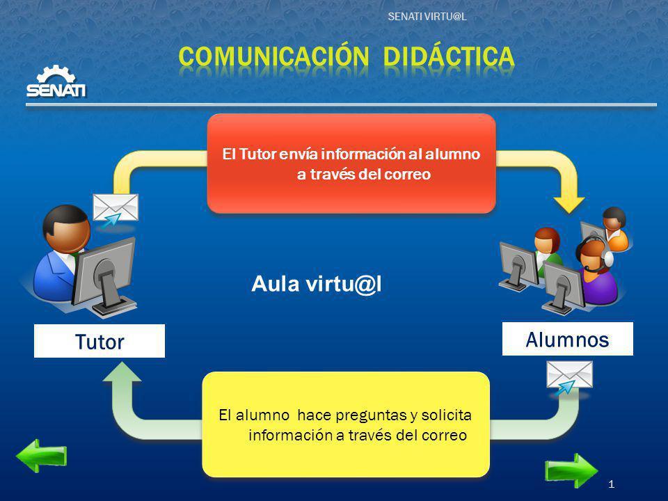 SENATI VIRTU@L 1 Alumnos Tutor Aula virtu@l El Tutor envía información al alumno a través del correo El alumno hace preguntas y solicita información a