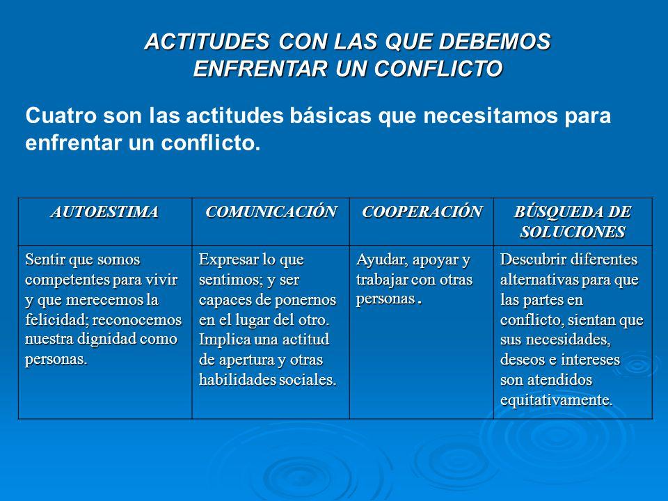 ACTITUDES CON LAS QUE DEBEMOS ENFRENTAR UN CONFLICTO Cuatro son las actitudes básicas que necesitamos para enfrentar un conflicto. AUTOESTIMACOMUNICAC