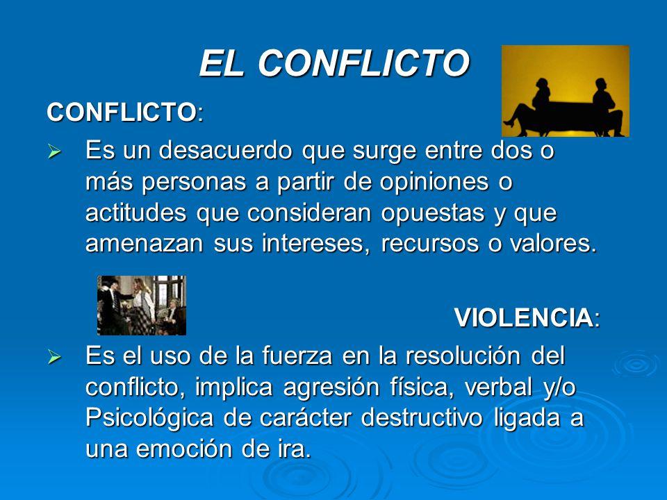 ACTITUDES CON LAS QUE DEBEMOS ENFRENTAR UN CONFLICTO Cuatro son las actitudes básicas que necesitamos para enfrentar un conflicto.