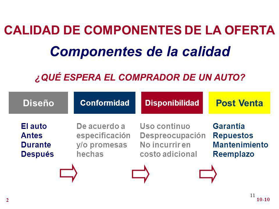 11 Componentes de la calidad CALIDAD DE COMPONENTES DE LA OFERTA Diseño ConformidadDisponibilidad Post Venta El auto Antes Durante Después De acuerdo