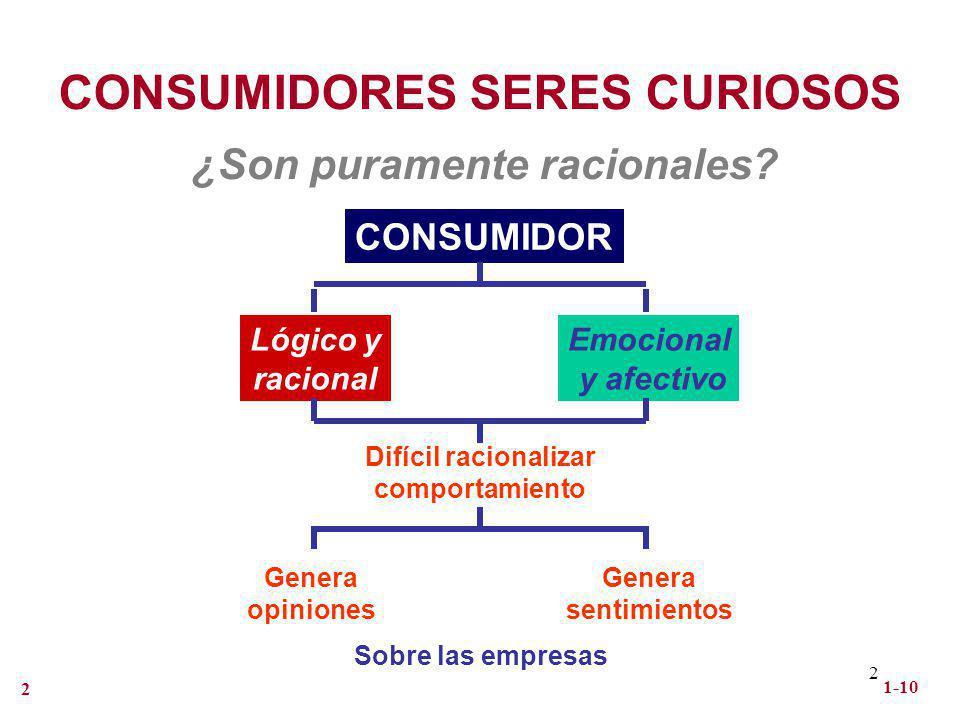 2 1-10 2 CONSUMIDORES SERES CURIOSOS ¿Son puramente racionales? CONSUMIDOR Lógico y racional Emocional y afectivo Difícil racionalizar comportamiento