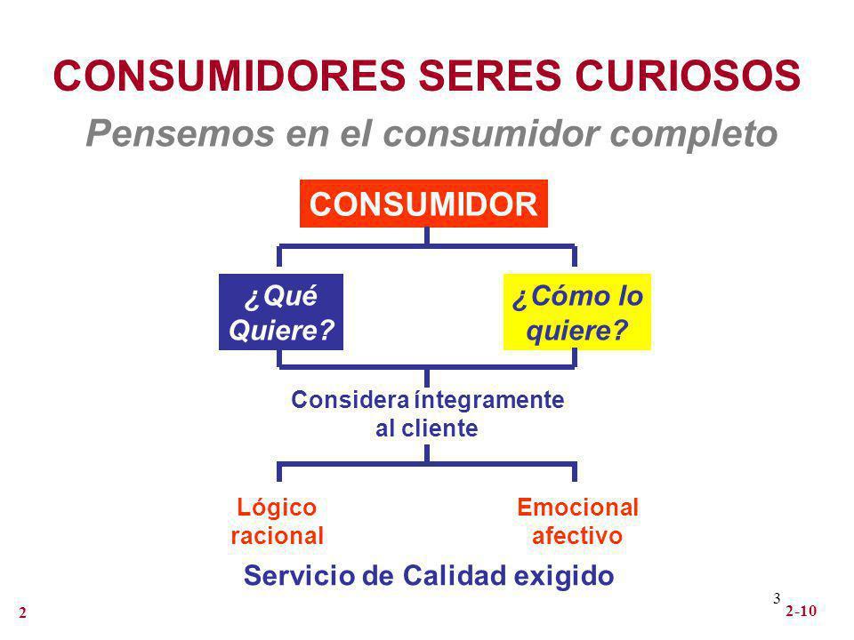 3 2-10 2 CONSUMIDORES SERES CURIOSOS Pensemos en el consumidor completo CONSUMIDOR ¿Qué Quiere? ¿Cómo lo quiere? Considera íntegramente al cliente Lóg