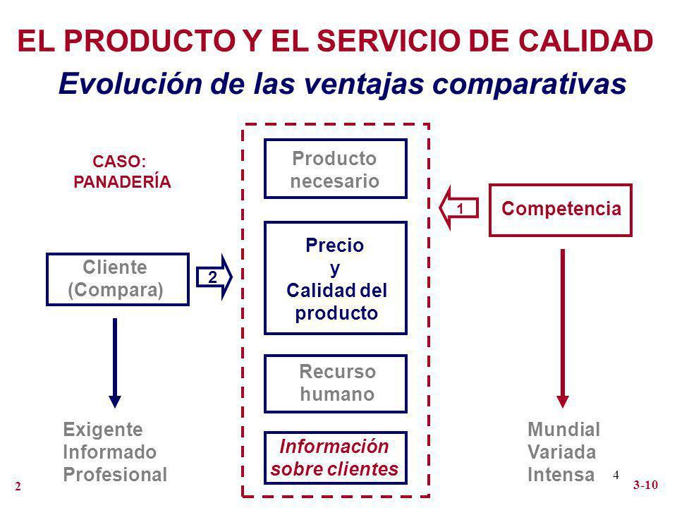 4 EL PRODUCTO Y EL SERVICIO DE CALIDAD Evolución de las ventajas comparativas Producto necesario Calidad del producto Precio y Recurso humano Informac
