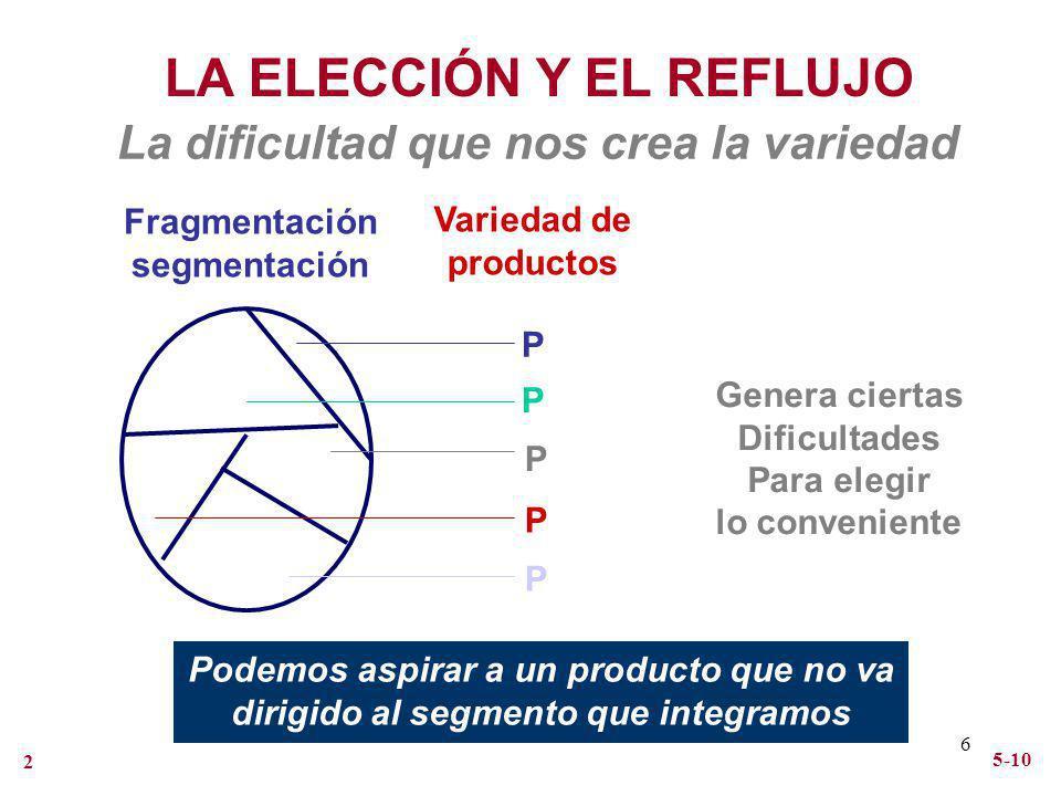 6 LA ELECCIÓN Y EL REFLUJO La dificultad que nos crea la variedad Fragmentación segmentación P P P P P Variedad de productos Genera ciertas Dificultad