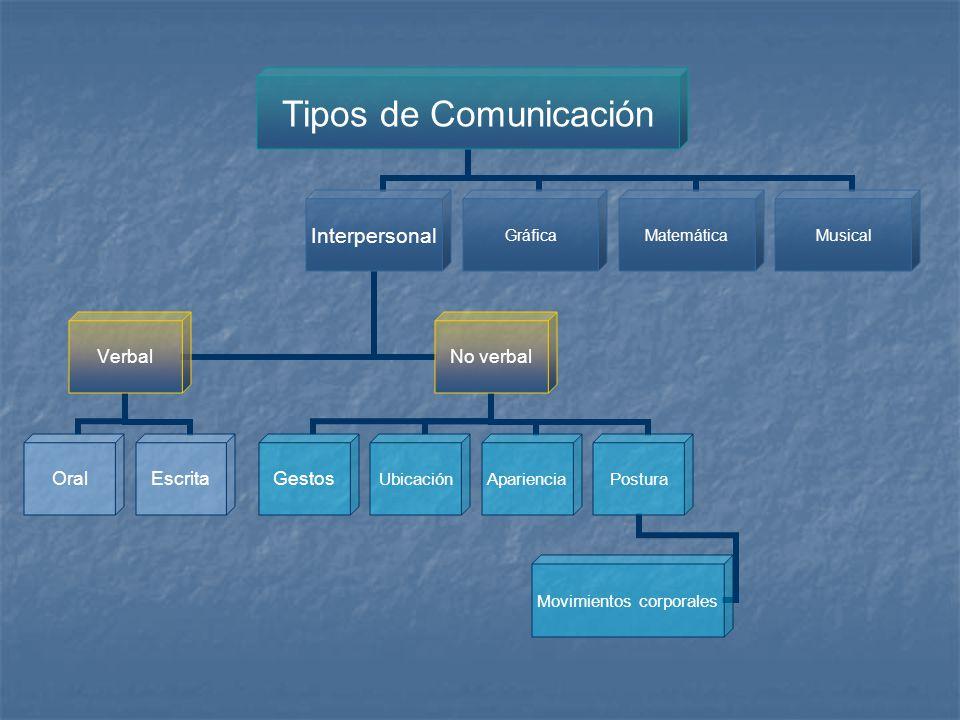 Tipos de Comunicación Interpersonal Verbal OralEscrita No verbal GestosUbicaciónAparienciaPostura Movimientos corporales GráficaMatemáticaMusical