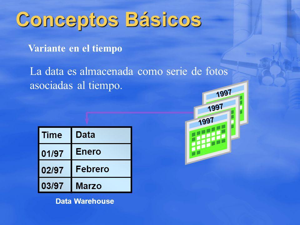 Conceptos Básicos Variante en el tiempo 01/97 02/97 03/97 Enero Febrero Marzo Data Warehouse Time Data La data es almacenada como serie de fotos asoci