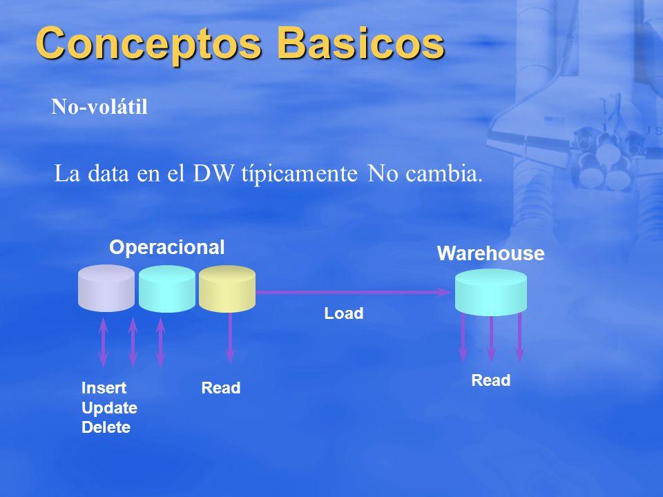 Conceptos Basicos No-volátil La data en el DW típicamente No cambia. Warehouse Read Insert Read Update Delete Load Operacional