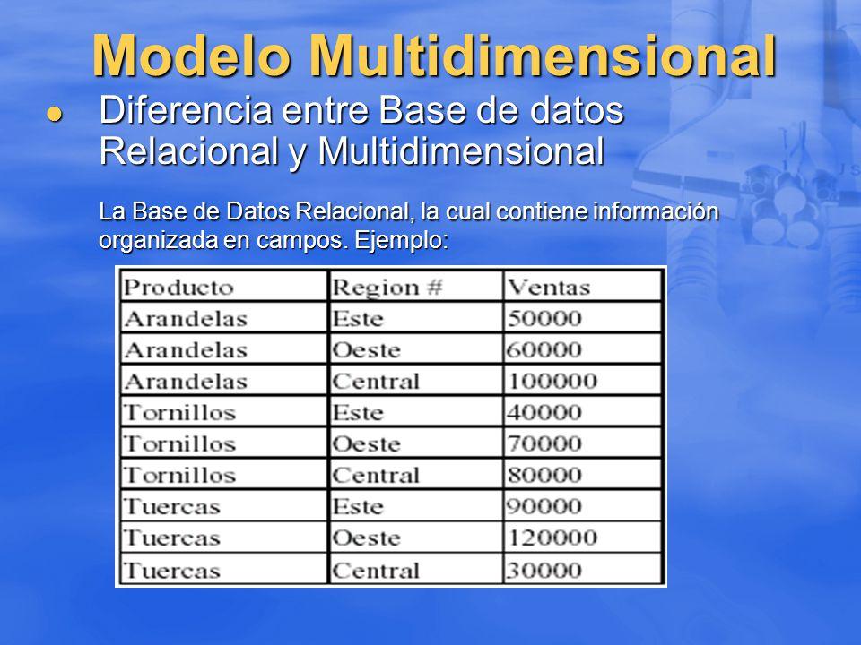 Modelo Multidimensional Diferencia entre Base de datos Relacional y Multidimensional Diferencia entre Base de datos Relacional y Multidimensional La B