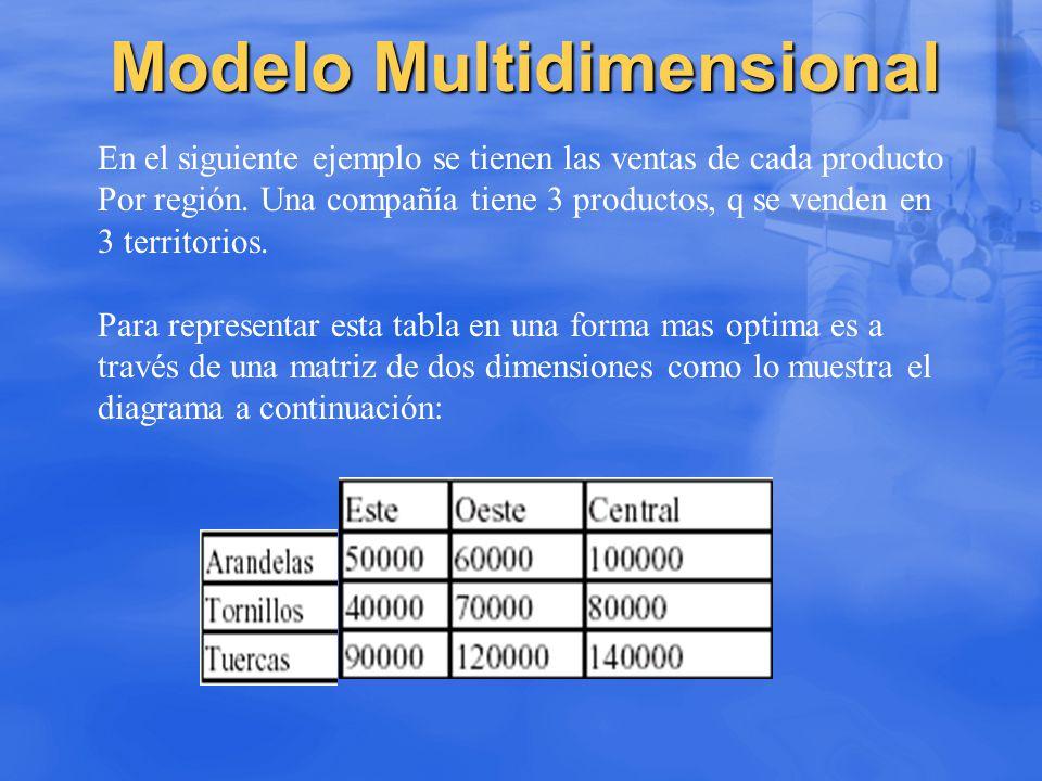 Modelo Multidimensional En el siguiente ejemplo se tienen las ventas de cada producto Por región. Una compañía tiene 3 productos, q se venden en 3 ter