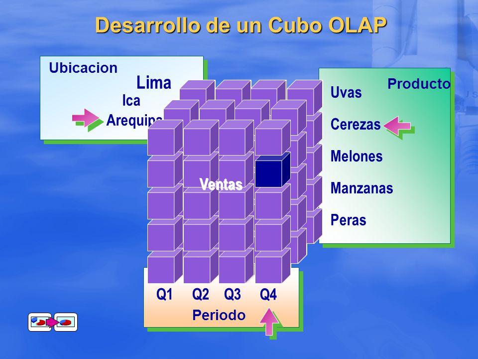 Q4 Periodo Q1Q2Q3 Producto Uvas Manzanas Melones Cerezas Peras Ubicacion Lima Ica Arequipa Desarrollo de un Cubo OLAP Sales Ventas