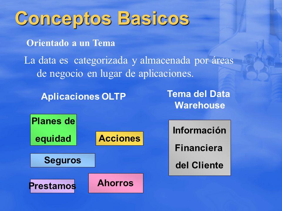 Conceptos Basicos La data es categorizada y almacenada por áreas de negocio en lugar de aplicaciones. Orientado a un Tema Aplicaciones OLTP Informació
