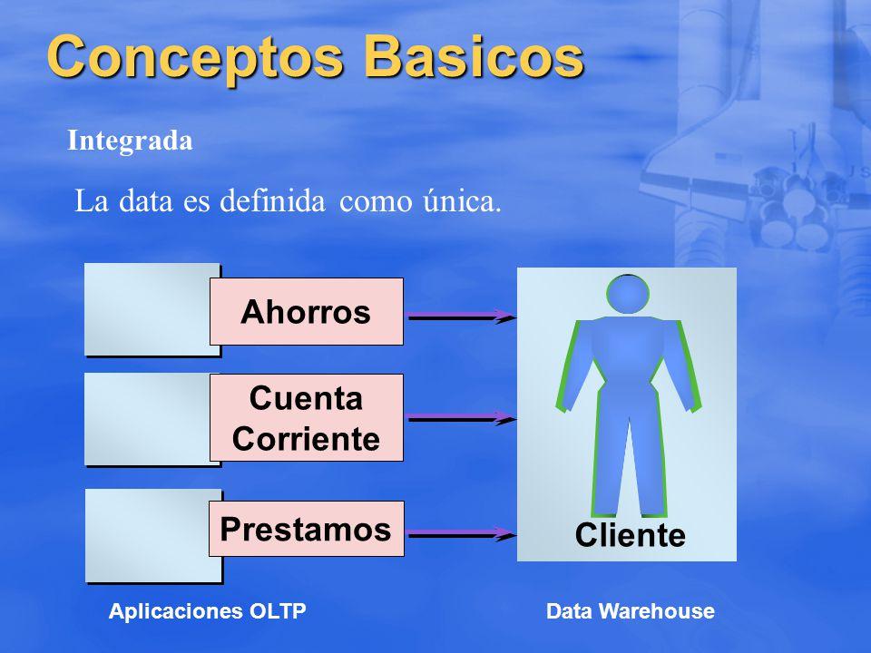 Conceptos Básicos Variante en el tiempo 01/97 02/97 03/97 Enero Febrero Marzo Data Warehouse Time Data La data es almacenada como serie de fotos asociadas al tiempo.