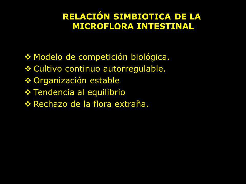 RELACIÓN SIMBIOTICA DE LA MICROFLORA INTESTINAL Modelo de competición biológica. Cultivo continuo autorregulable. Organización estable Tendencia al eq