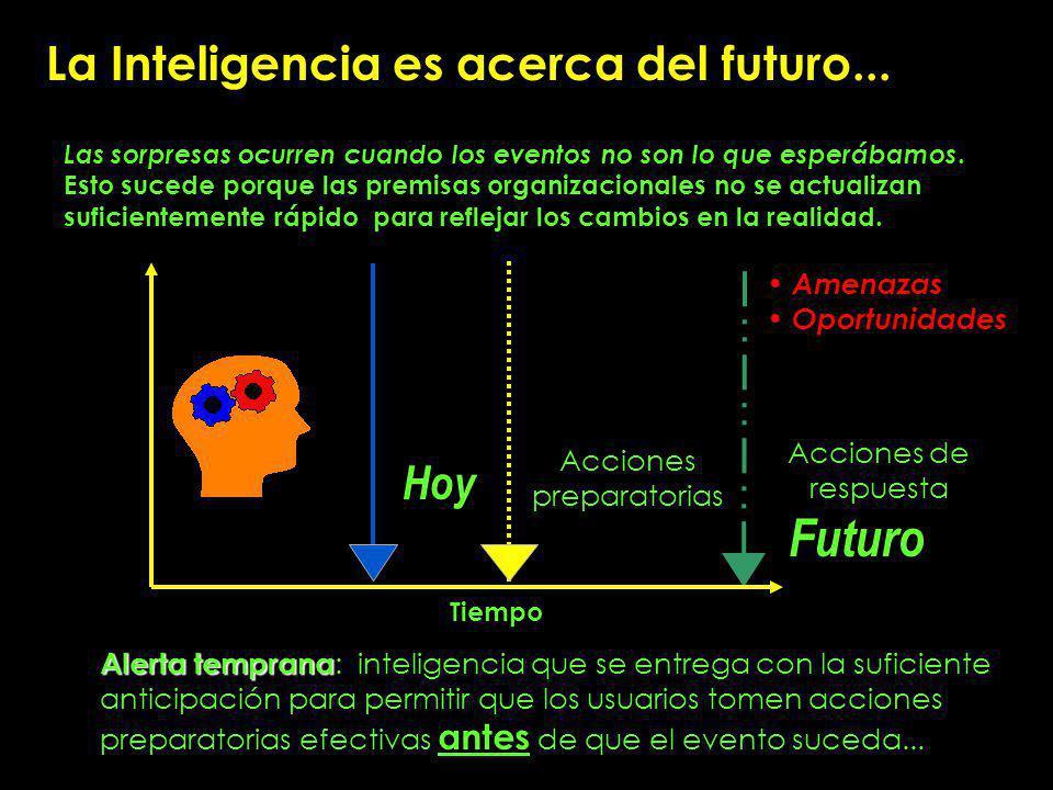 La Inteligencia es acerca del futuro...