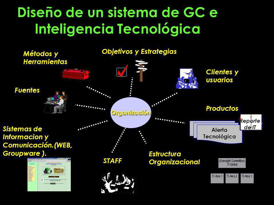 Diseño de un sistema de GC e Inteligencia Tecnológica Estructura Organizacional Clientes y usuarios Métodos y Herramientas Objetivos y Estrategias Sistemas de Informacion y Comunicación.(WEB, Groupware ).
