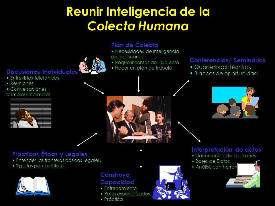 Discusiones Individuales Entrevistas telefónicas Reuniones Conversaciones formales/informales Practicas Éticas y Legales.